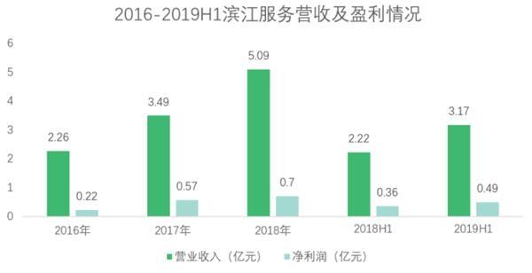 <b>滨江服务:专注高端市场 规模盈利稳步提升</b>