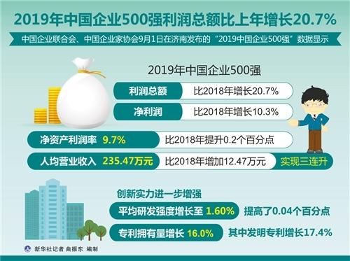 2019中国企业500强发布(附完整名单)
