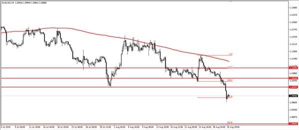 LCG:欧元和英镑继续走软 金价或继续走低