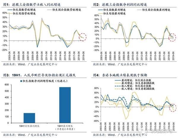 <b>港股中报:纵有逆风 仍交出不错答卷</b>