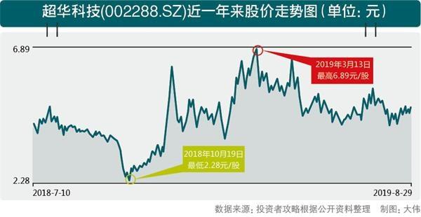 超華科技(002288.SZ)近一年來股價走勢圖。jpg