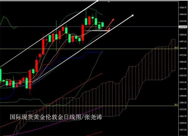 张尧浠:黄金开盘再续回撤、上行道维持依托支撑仍看涨