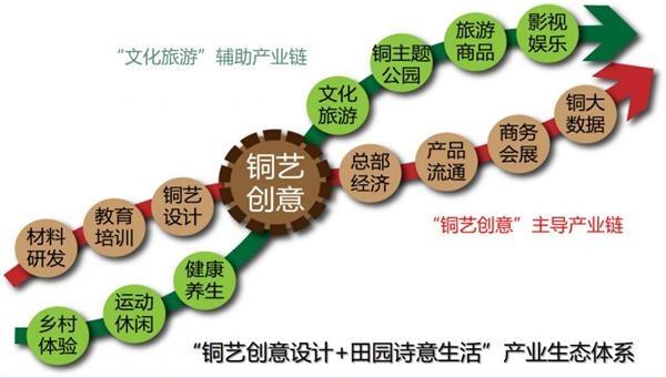 <b>安徽省铜陵市铜官区西湖铜艺小镇项目案例</b>
