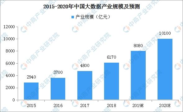经济高质量发展新动力:2019年中国大数据市场产值规模将达8080亿元