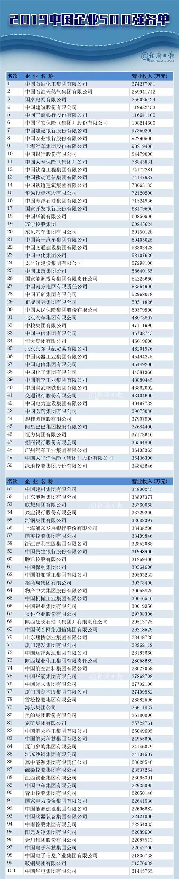 中国企业500强榜单揭晓 千亿俱乐部又壮大了!