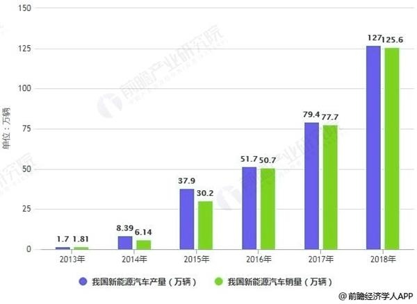 <b>2019年中国新能源汽车行业市场现状及发展前景</b>