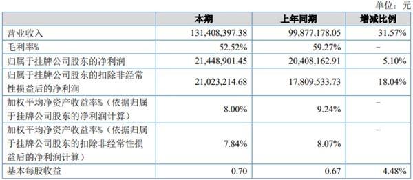 暂缓IPO计划 振威展览2019上半年净利润同比增5.1%至2144.89万元