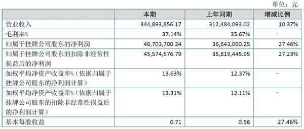 拟IPO公司新锐股份2019上半年盈利同比增27.23%
