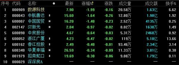地产股收盘丨三大股指全面上涨