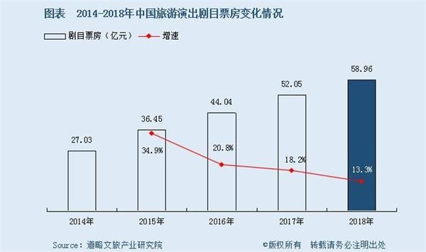 中国旅游演艺市场20年浮沉:票房增速连续3年放缓盈利者不足9%