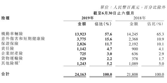 大地财险上半年车险占比跌破六成综合成本率下降0.11个百分点至99.86%