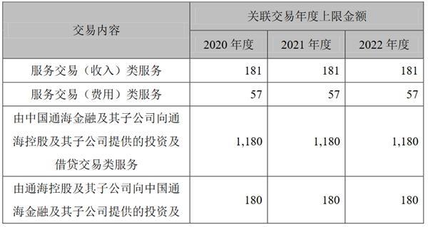 <a href=/gupiao/000046.html  class=red>泛海控股</a>:中国通海金融拟与通海控股订立新的框架服务协议