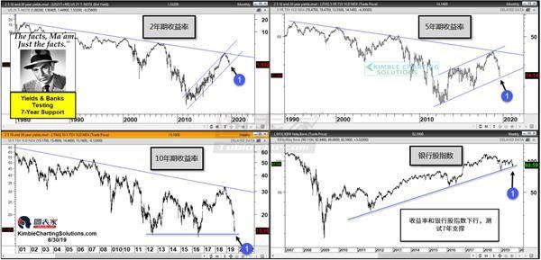 美债收益率和美国银行股来到关键分水岭