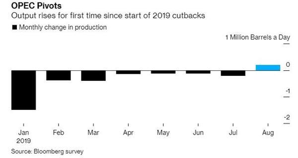 OPEC8月份原油产量自今年减产以来首次增加