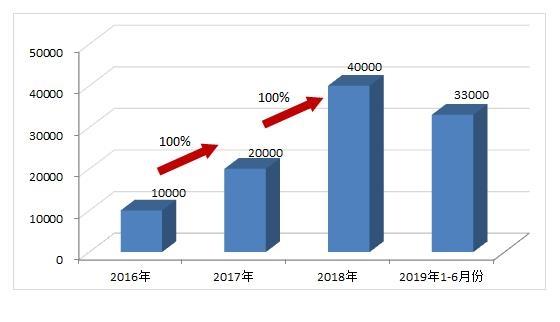 格林美最新消息 002340股票利好利空新闻2019年9月
