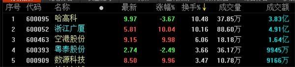 地产股收盘丨沪指缩量收复3000点
