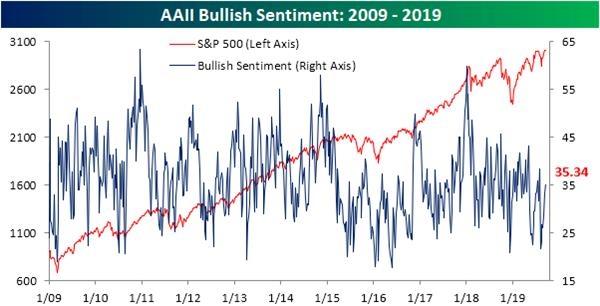 繁荣之下藏暗涌:市场估值触顶熊市