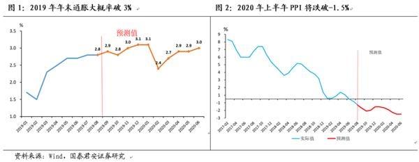 国泰君安:MLF利率将跟随欧美宽松政策,每年降息一次