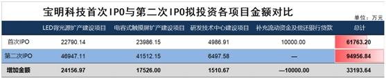 """两IPO企业财务数据""""打架"""" 宝明科技4131万应收账款去哪儿了?"""
