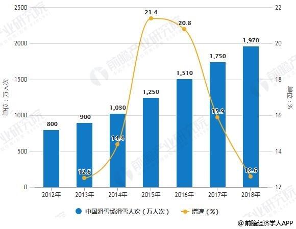 2012-2018年中国滑雪场滑雪人次统计及增长情景