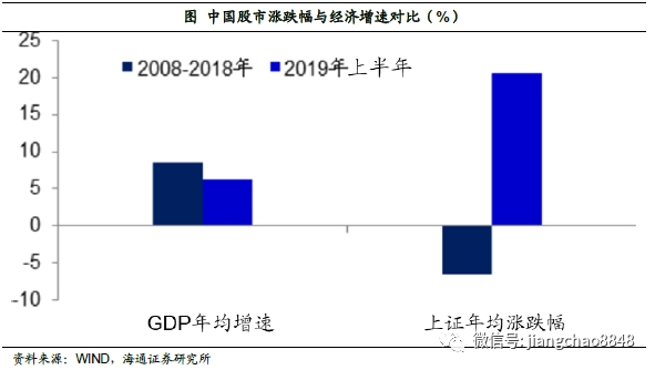 海通宏观姜超:未来中国A股每年的涨幅至少有7