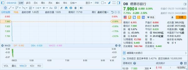 德意志银行(DB)盘前跌3.5% 将主经纪商业务转给法巴银行