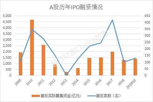 A股IPO已超1400亿!料年内还有800亿-1000亿在路上