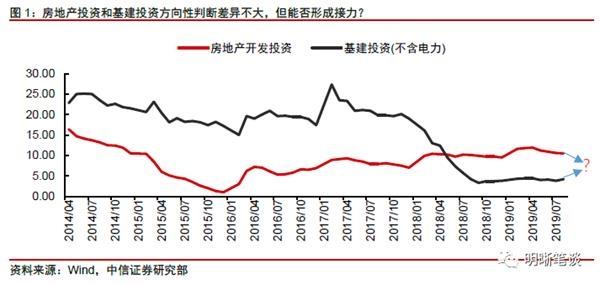 中信证券:稳经济需要怎样的地产与基建组合?