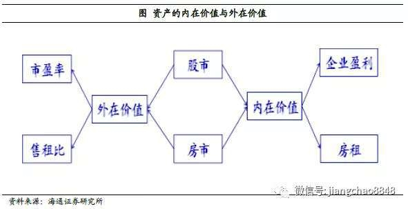 海通证券蒋超:未来中国a股综合年化收益率将达到10%左右