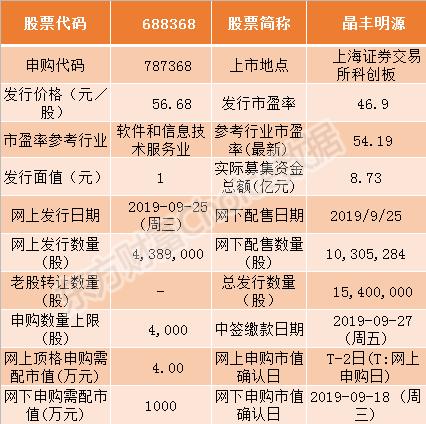 科创板晶丰明源9月25日申购指南 顶格申购需配市值4万元