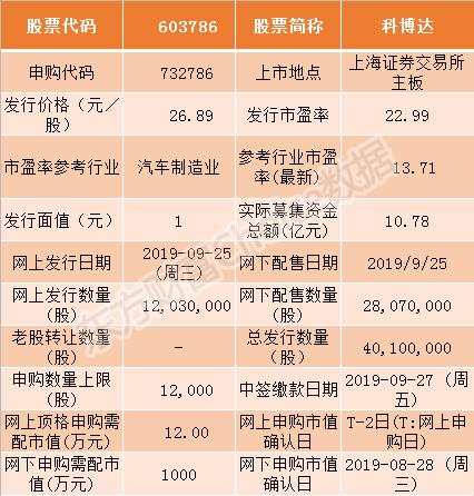 科博达今日申购指南 顶格申购需配市值12万