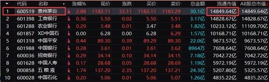 茅台又刷屏了!市值超贵州省GDP 四大行已超过了3家