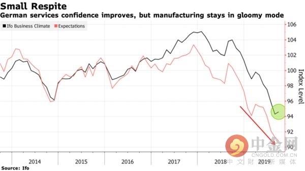 德国9月企业信心上升对现状看法改善 但前景预期恶化