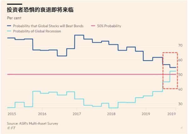 顶级基金经理:全球经济衰退即将来临