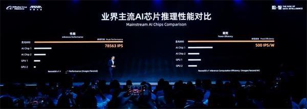 """重磅!阿里平头哥发布AI芯片""""含光800"""" 1秒处理7.8万张照片"""