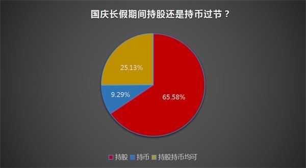 """逾六成私募说""""是""""!历史数据显示:国庆节前后A股很可能这样走"""