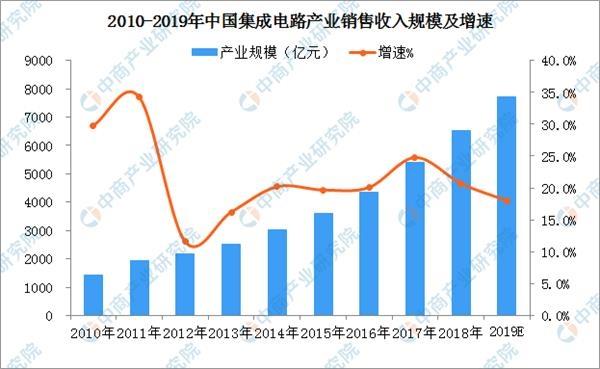 阿里第一颗芯片问世 2019年中国芯片行业发展现状及产业布局分析(图表)