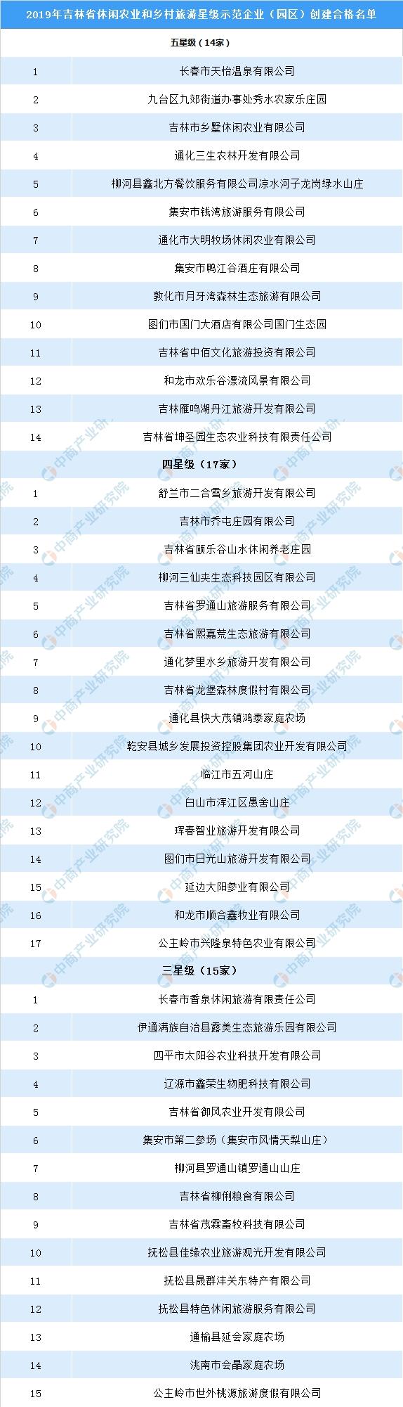 2019年吉林省休闲农业和乡村旅游星级示范企业名单公布:共46家