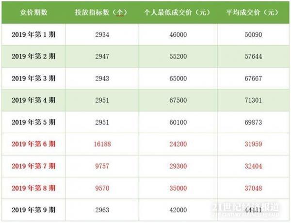 深圳车牌个人竞价涨到44431元 比高峰期仍低两三万