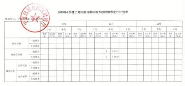 多省公布四季度地方债发行计划:暂无新增专项债发行