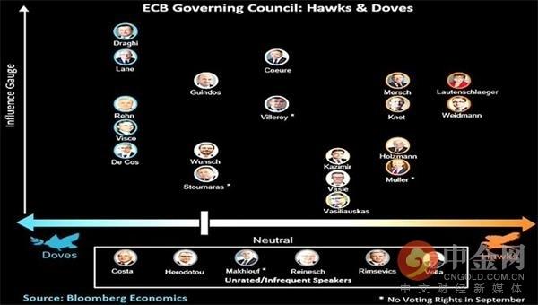 震惊!欧洲央行大鹰派意外辞职 此前曾反对重启QE