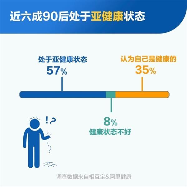 相互宝调查显示:六成90后处于亚健康 近两成人无任何保障