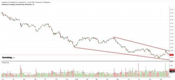 哈里伯顿股价走势