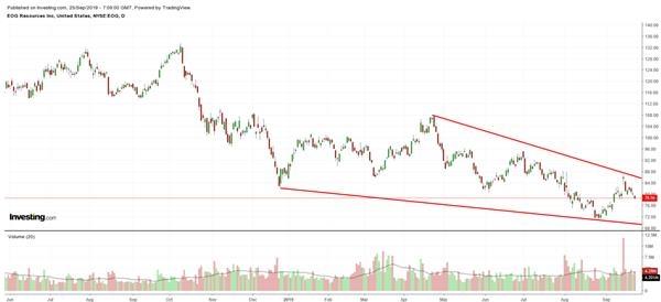 EOG资源股价走势