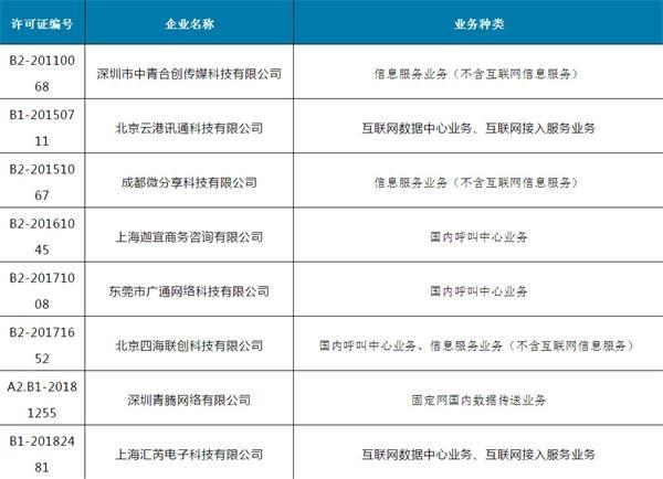 工信部拟注销8家企业跨地区增值电信业务经营许可