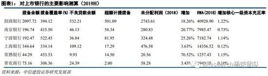中信建投:金融企业财务规则助银行释放业绩估值修复