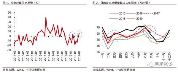 中信证券:9月经济或有所改善 带动当季经济整体回暖