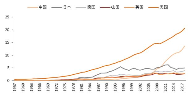 改革开放前中国经济总量排名_改革中国开放