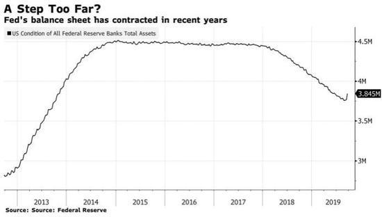 货币市场警钟长鸣 美联储半年内恐需狂买数千亿美债?
