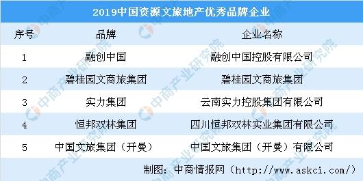 2019中国资源文旅地产优秀品牌企业名单:融创碧桂园上榜(图)